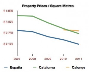 Graph with prices of properties at the Costa Brava