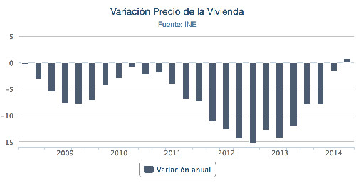 First sustained property price increase in Spain since 6 years.